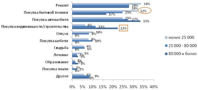 доходы человека чаще всего зависят от Размер