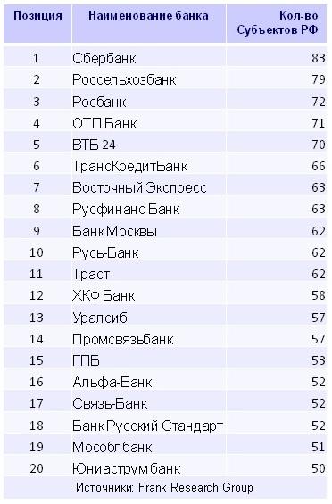 Восточный экспресс банк белгород