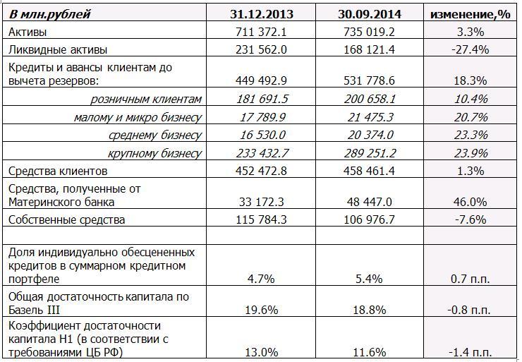 Отчет о финансовом положении Райффайзенбанка