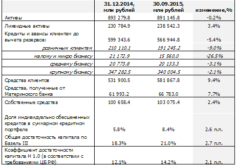 Отчёт о доходах и убытках Райффайзенбанка