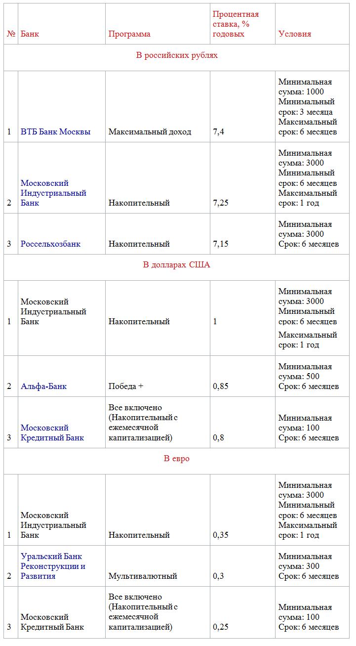 ТОП-3 доходных вкладов в рублях, долларах США и евро сроком на 6 месяцев с капитализацией процентов по состоянию на 13.06.2017 г. (за исключением вкладов для пенсионеров и зарплатных клиентов банков)