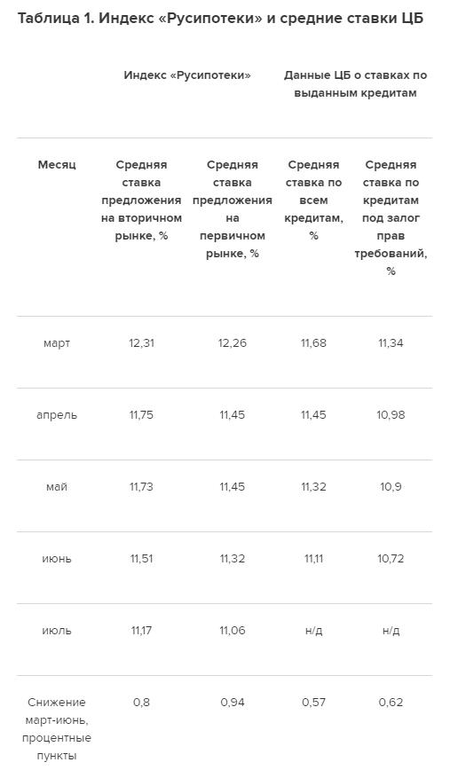 Таблица 1. Индекс «Русипотеки» и средние ставки ЦБ