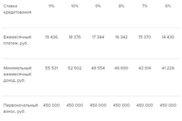 Таблица 2. Влияние ставок кредитования на доступность покупки жилья