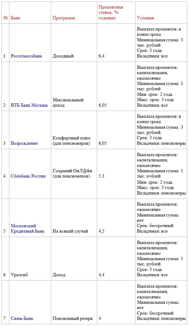 ТОП-7 банков с лучшими вкладами в российских рублях на 3 года