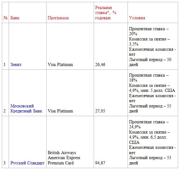 Какие банки предлагают долларовые кредитные карты класса Platinum