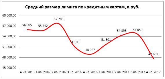 Диаграмма 1. Динамика среднего размера лимита по кредитным картам в 2015-2017 гг., в руб.