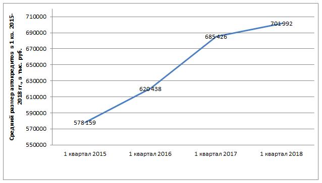 Диаграмма 1. Динамика среднего размера автокредита в 1 квартале 2015 – 2018 гг.