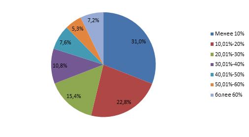 Диаграмма 2. Распределение заемщиков по доле, которую занимают платежи по всем кредитам в ежемесячном доходе. В целом по Российской Федерации, по состоянию на 01.05.2018 г.