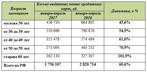 Таблица 1. Динамика выдачи новых кредитных карт по возрастам в РФ