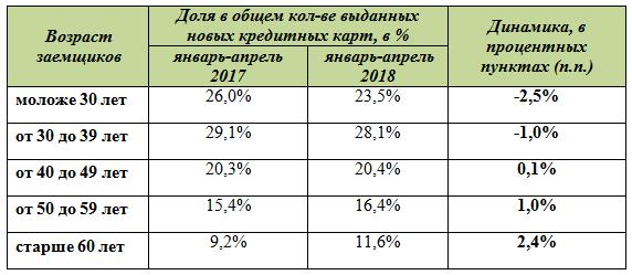 Таблица 2. Структура заемщиков по количеству выданных новых кредитных карт по возрастам в РФ