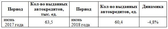 Таблица 1. Динамика количества выданных автокредитов в июне 2018 года в сравнении с аналогичным периодом 2017 года, в %