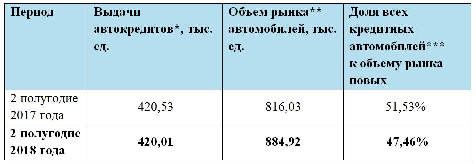 Таблица 1. Динамика рынка новых автомобилей, выдачи автокредитов и доли автомобилей, купленных в кредит