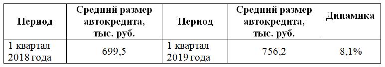 Таблица 1. Динамика среднего размер автокредита в 1 кв. 2018-2019гг., в руб.